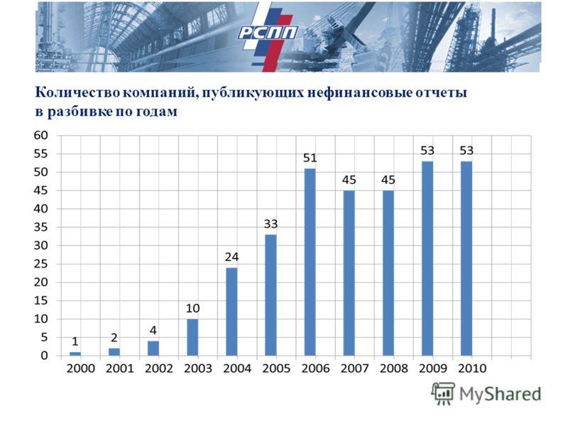Количество компаний, публикующих нефинансовые отчеты в разбивке по годам