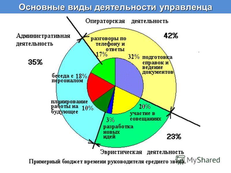 Основные виды деятельности управленца