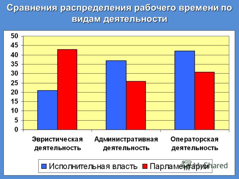 Сравнения распределения рабочего времени по видам деятельности