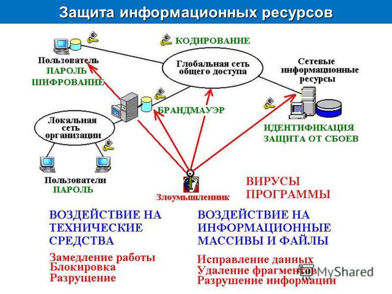 Защита информационных ресурсов