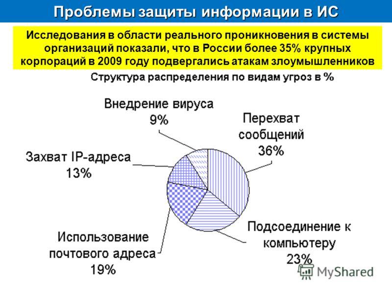 Проблемы защиты информации в ИС Исследования в области реального проникновения в системы организаций показали, что в России более 35% крупных корпораций в 2009 году подвергались атакам злоумышленников