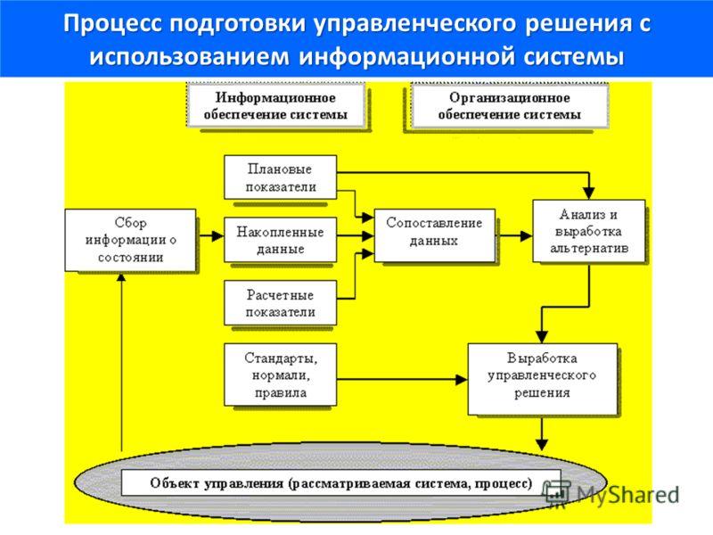 Процесс подготовки управленческого решения с использованием информационной системы