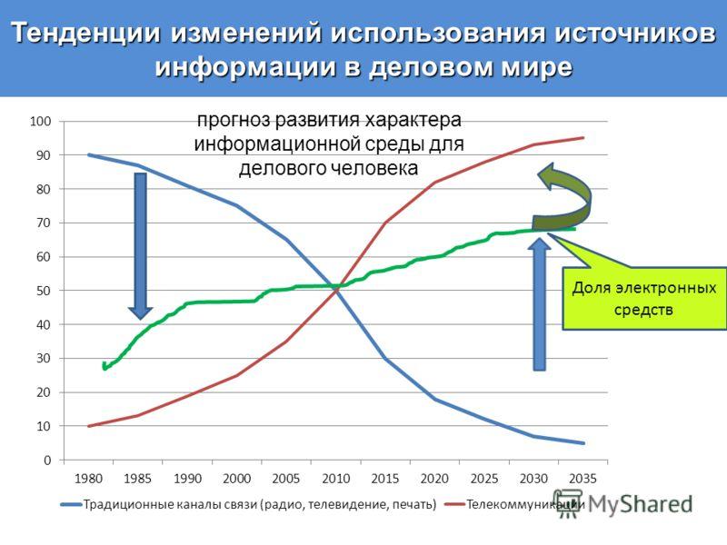 Тенденции изменений использования источников информации в деловом мире Доля электронных средств