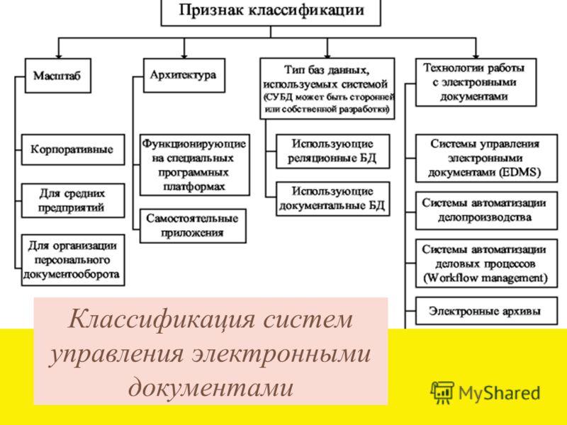 Классификация систем управления электронными документами
