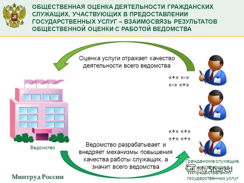 Минтруд России ОБЩЕСТВЕННАЯ ОЦЕНКА ДЕЯТЕЛЬНОСТИ ГРАЖДАНСКИХ СЛУЖАЩИХ, УЧАСТВУЮЩИХ В ПРЕДОСТАВЛЕНИИ ГОСУДАРСТВЕННЫХ УСЛУГ – ВЗАИМОСВЯЗЬ РЕЗУЛЬТАТОВ ОБЩЕСТВЕННОЙ ОЦЕНКИ С РАБОТОЙ ВЕДОМСТВА Оценка услуги отражает качество деятельности всего ведомства Ве
