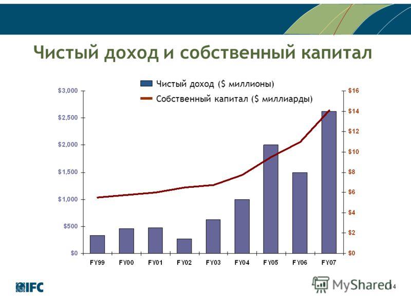 14 Чистый доход и собственный капитал Чистый доход ($ миллионы) Собственный капитал ($ миллиарды)
