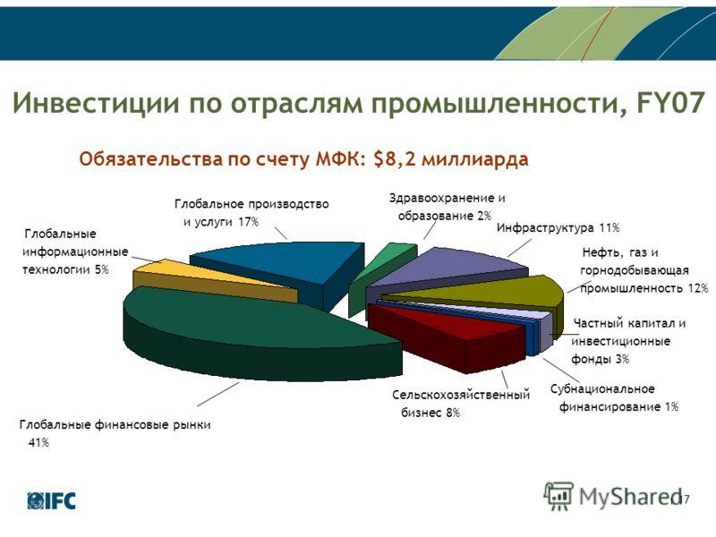 17 Инвестиции по отраслям промышленности, FY07 Глобальные финансовые рынки 41% Обязательства по счету МФК: $8,2 миллиарда Глобальные информационные технологии 5% Глобальное производство и услуги 17% Инфраструктура 11% Субнациональное финансирование 1