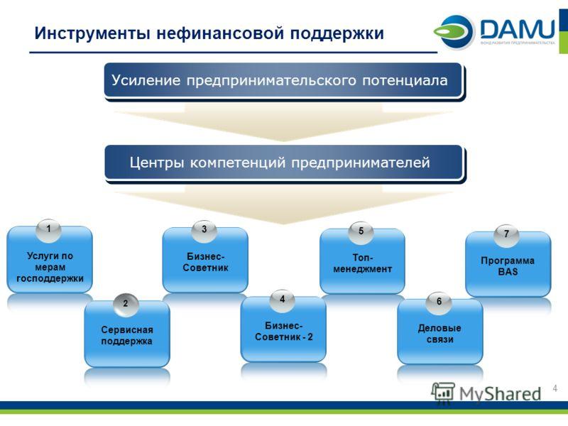 5 Топ- менеджмент Инструменты нефинансовой поддержки 4 Усиление предпринимательского потенциала Центры компетенций предпринимателей 1 Услуги по мерам господдержки 3 Бизнес- Советник Сервисная поддержка 4 Бизнес- Советник - 2 7 Программа BAS 6 Деловые