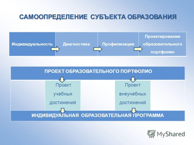 Индивидуальность ДиагностикаПрофилизация Проектирование образовательного портфолио САМООПРЕДЕЛЕНИЕ СУБЪЕКТА ОБРАЗОВАНИЯ ПРОЕКТ ОБРАЗОВАТЕЛЬНОГО ПОРТФОЛИО Проект учебных достижений Проект внеучебных достижений ИНДИВИДУАЛЬНАЯ ОБРАЗОВАТЕЛЬНАЯ ПРОГРАММА