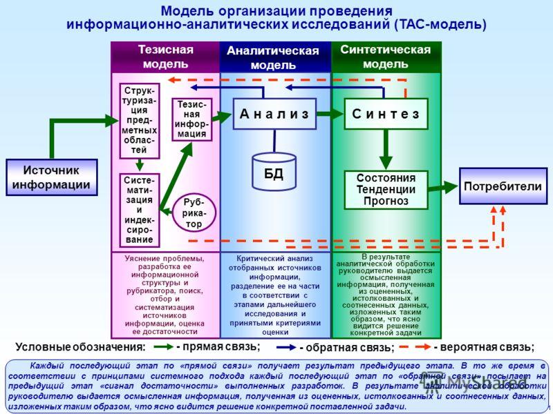 31 Модель организации проведения информационно-аналитических исследований (ТАС-модель) Тезисная модель Синтетическая модель Источник информации Потребители Уяснение проблемы, разработка ее информационной структуры и рубрикатора, поиск, отбор и систем