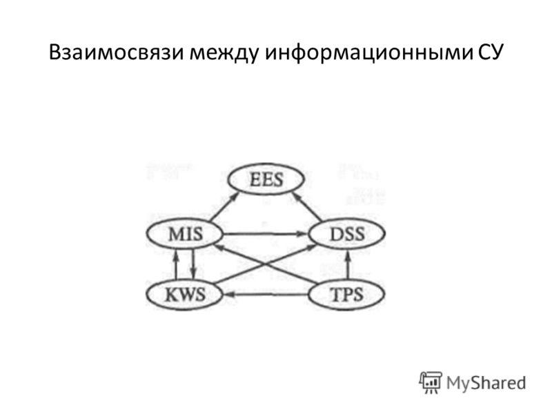 Взаимосвязи между информационными СУ