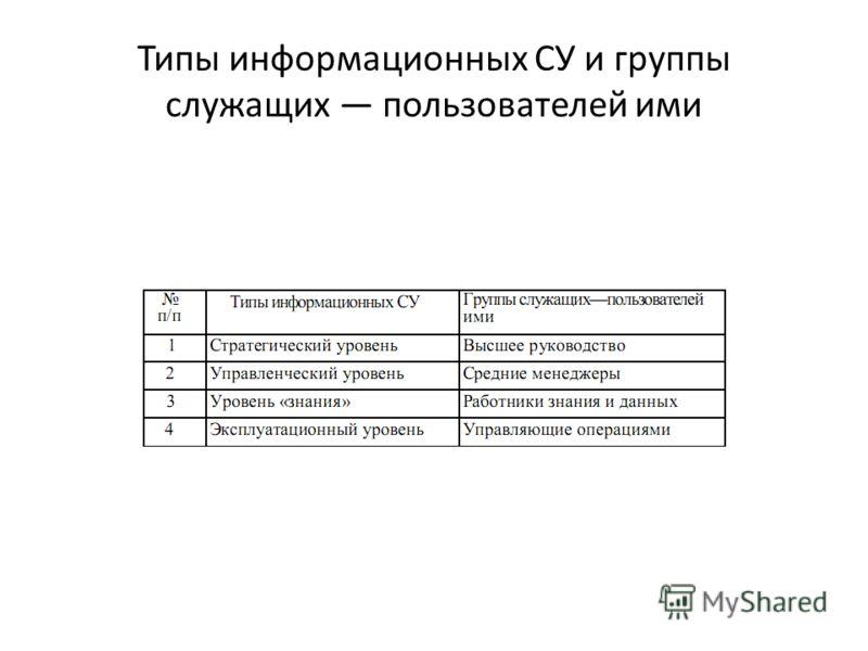 Типы информационных СУ и группы служащих пользователей ими