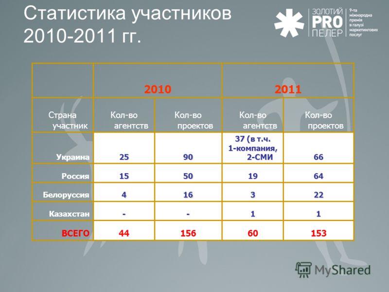 20102011 Страна участник Кол-во агентств Кол-во проектов Кол-во агентств Кол-во проектов Украина25 90909090 37 (в т.ч. 1-компания, 2-СМИ 66 Россия 15151515501964 Белоруссия4 16161616322 Казахстан--11 ВСЕГО4415660153