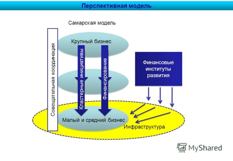 Инфраструктура Перспективная модель Кластерные инициативы Малый и средний бизнес Крупный бизнес Финансирование Самарская модель Совещательная координация Финансовые институты развития