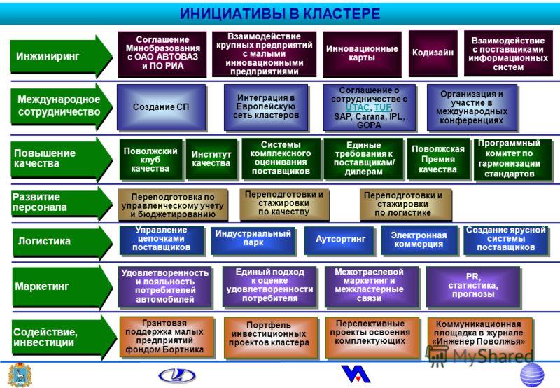 Инжиниринг Повышение качества Международное сотрудничество Соглашение Минобразования с ОАО АВТОВАЗ и ПО РИА Создание СП Поволжский клуб качества Соглашение о сотрудничестве с UTAC, TUF, SAP, Carana, IPL, GOPA Системы комплексного оценивания поставщик