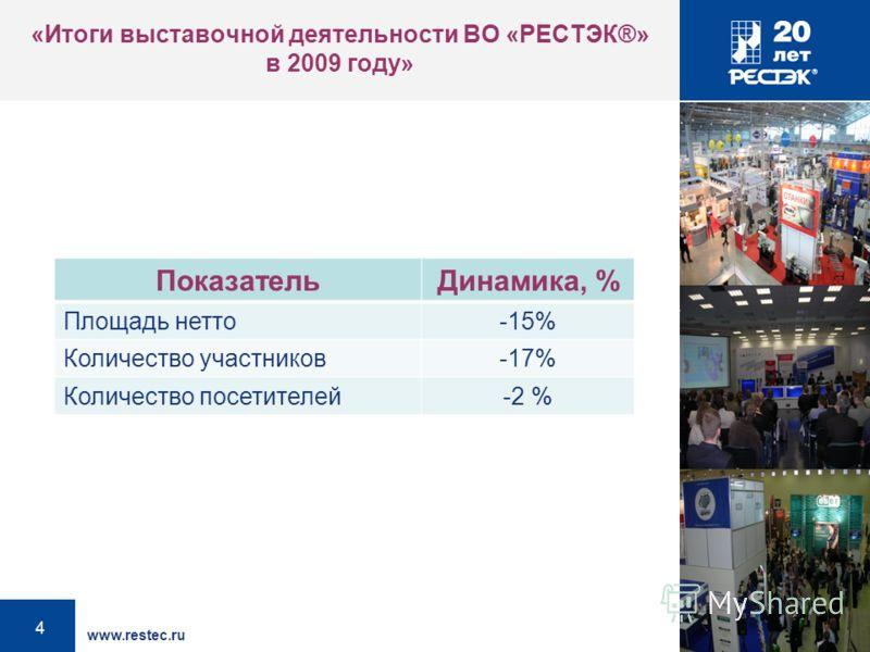 www.restec.ru 4 «Итоги выставочной деятельности ВО «РЕСТЭК®» в 2009 году» ПоказательДинамика, % Площадь нетто-15% Количество участников-17% Количество посетителей-2 %