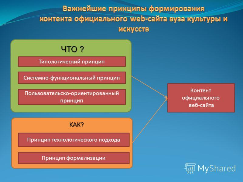 Типологический принцип Системно-функциональный принцип Пользовательско-ориентированный принцип Контент официального веб-сайта Принцип технологического подхода Принцип формализации ЧТО ? КАК?