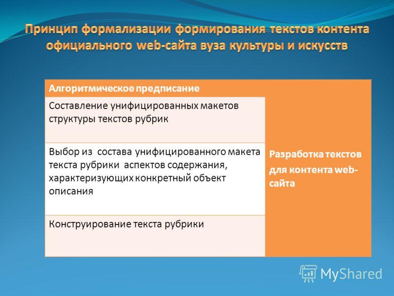 Алгоритмическое предписание Разработка текстов для контента web- сайта Составление унифицированных макетов структуры текстов рубрик Выбор из состава унифицированного макета текста рубрики аспектов содержания, характеризующих конкретный объект описани