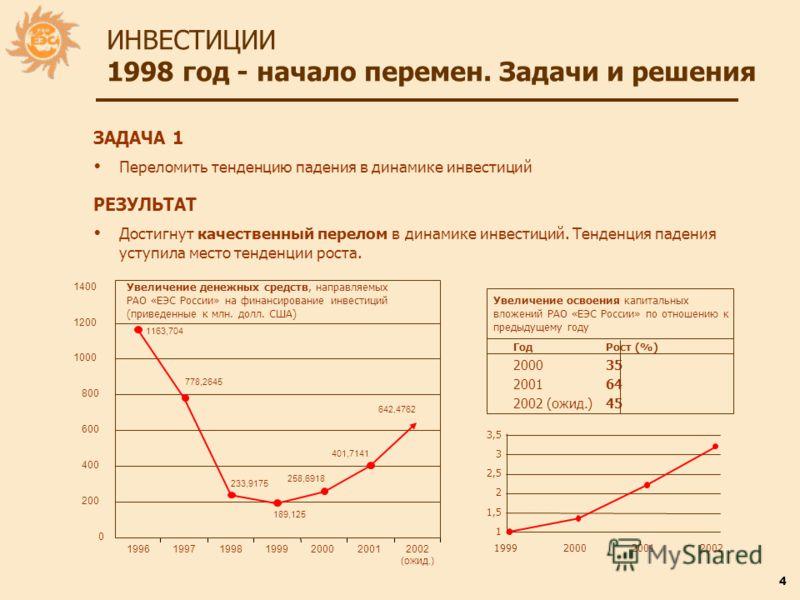 4 ИНВЕСТИЦИИ 1998 год - начало перемен. Задачи и решения ЗАДАЧА 1 Переломить тенденцию падения в динамике инвестиций РЕЗУЛЬТАТ Достигнут качественный перелом в динамике инвестиций. Тенденция падения уступила место тенденции роста. ГодРост (%) 200035