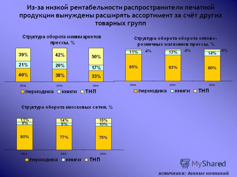 11 Из-за низкой рентабельности распространители печатной продукции вынуждены расширять ассортимент за счёт других товарных групп источники: данные компаний
