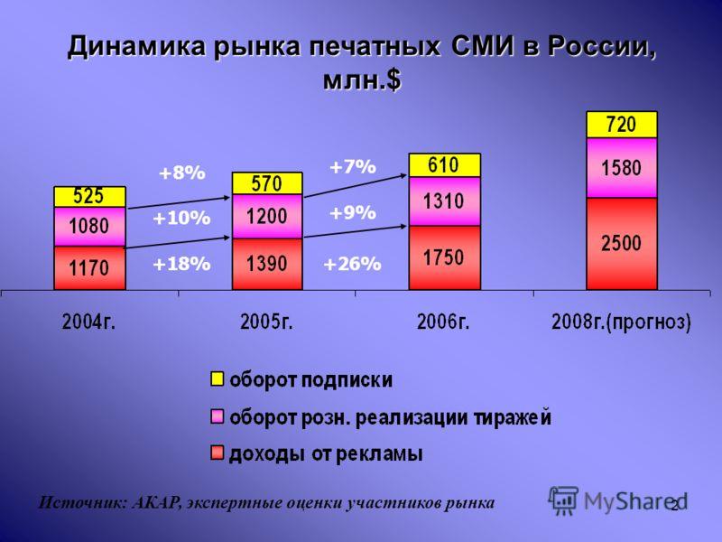 2 Динамика рынка печатных СМИ в России, млн.$ +18% +10% +8% Источник: АКАР, экспертные оценки участников рынка +7% +9% +26%