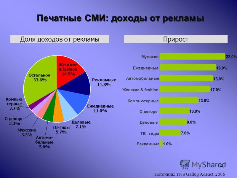 4 Печатные СМИ: доходы от рекламы ПриростДоля доходов от рекламы Компью- терные 2.7% Женские & fashion 16.5% Рекламные 11.8% Ежедневные 11.0% Деловые 7.1% ТВ-гиды 5.7% Автомо- бильные 5.0% Мужские 3.3% О декоре 3.3% Остальное 33.6% 22.0% 19.0% 18.0%