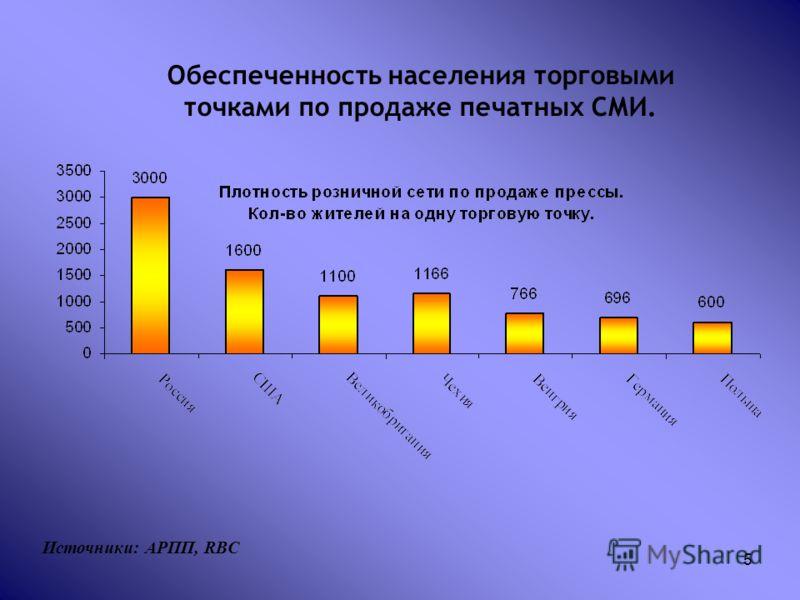 5 Обеспеченность населения торговыми точками по продаже печатных СМИ. Источники: АРПП, RBC