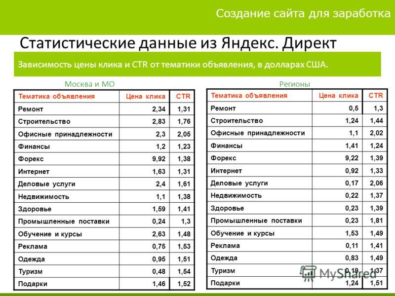 Вариаты заработка 4 3 Стратегия манимейкера. Путь к миллиону Статистические данные из Яндекс. Директ Зависимость цены клика и CTR от тематики объявления, в долларах США. Тематика объявленияЦена кликаCTR Ремонт2,341,31 Строительство2,831,76 Офисные пр