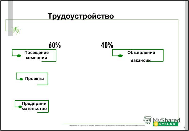 3 Трудоустройство 60% 40% Объявления Вакансии Посещение компаний Проекты Предприни мательство