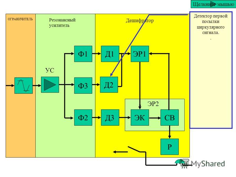 Ф1 Ф3 Ф2 Д1 Д2 Д3 ЭР1 ЭКСВ Р ОГРАНИЧИТЕЛЬ Резонансный усилитель Дешифратор ЭР2 УС Детектор первой посылки вызывного сигнала. Щелкните мышью