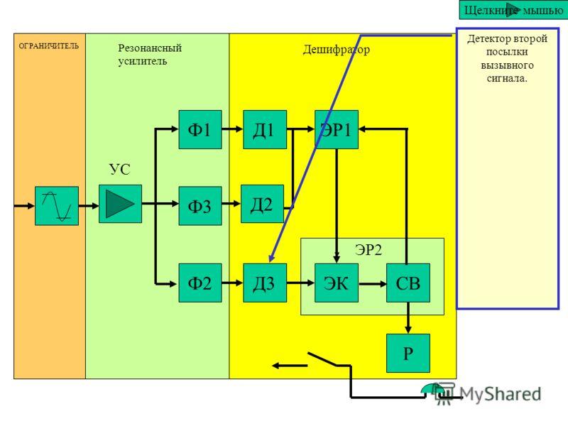 Ф1 Ф3 Ф2 Д1 Д2 Д3 ЭР1 ЭКСВ Р ОГРАНИЧИТЕЛЬ Резонансный усилитель Дешифратор ЭР2 УС Детектор первой посылки циркулярного сигнала.. Щелкните мышью