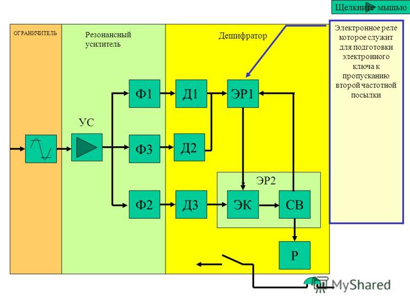 Ф1 Ф3 Ф2 Д1 Д2 Д3 ЭР1 ЭКСВ Р ОГРАНИЧИТЕЛЬ Резонансный усилитель Дешифратор ЭР2 УС Детектор второй посылки вызывного сигнала. Щелкните мышью