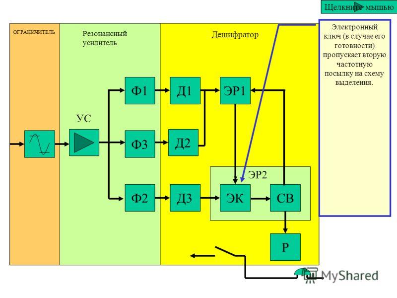 Ф1 Ф3 Ф2 Д1 Д2 Д3 ЭР1 ЭКСВ Р ОГРАНИЧИТЕЛЬ Резонансный усилитель Дешифратор ЭР2 УС Электронное реле которое служит для подготовки электронного ключа к пропусканию второй частотной посылки Щелкните мышью