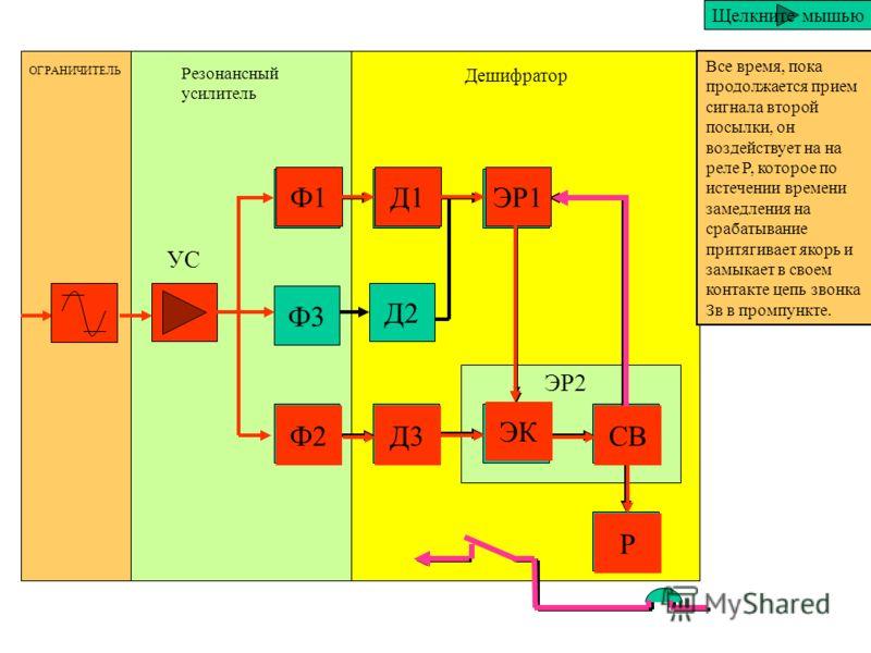 Ф1 Ф3 Ф2 Д1 Д2 Д3 ЭР1 ЭКСВ Р ОГРАНИЧИТЕЛЬ Резонансный усилитель Дешифратор ЭР2 УС Щелкните мышью Сработав оно подает потенциал на схему электронного ключа ЭК подготавливая его к приему второй частотной посылки. При приходе второй частотной посылки, е