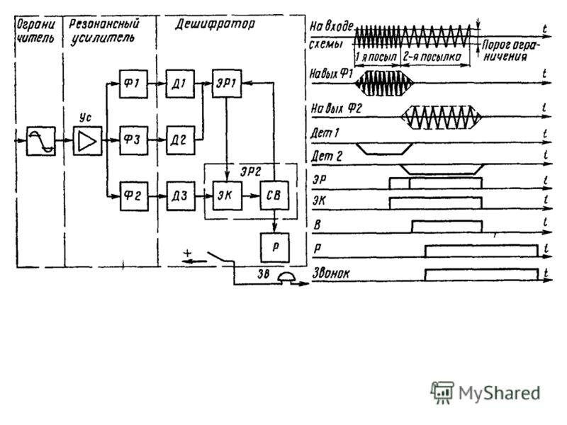Щелкните мышью При срабатывании электронного реле оно подает потенциал на схему электронного ключа ЭК., подготовляя его к пропусканию второй частотной посылки. Вторая посылка вызывного сигнала, выделенная Ф2 и ДЗ, поступает на Ж, проходит через это!