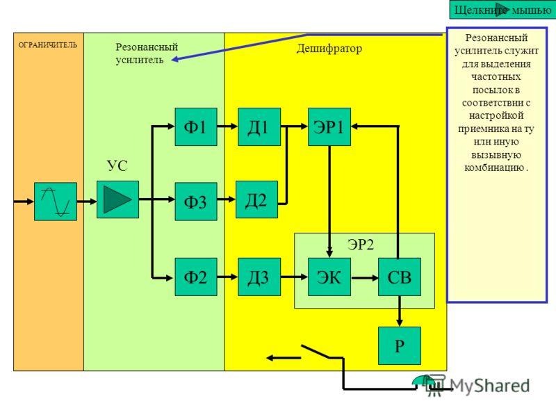 Ф1 Ф3 Ф2 Д1 Д2 Д3 ЭР1 ЭКСВ Р ОГРАНИЧИТЕЛЬ Резонансный усилитель Дешифратор ЭР2 УС Поступающий из линии сигнал, как правило, превышает по амплитуде допустимый сигнал поэтому на входе устройства устанавливается ограничитель амплитуды, который ограничив