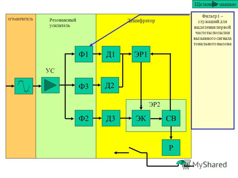 Ф1 Ф3 Ф2 Д1 Д2 Д3 ЭР1 ЭКСВ Р ОГРАНИЧИТЕЛЬ Резонансный усилитель Дешифратор ЭР2 УС Резонансный усилитель в свой состав включает: Усилитель- который служит для усиления поступающего сигнала. Щелкните мышью