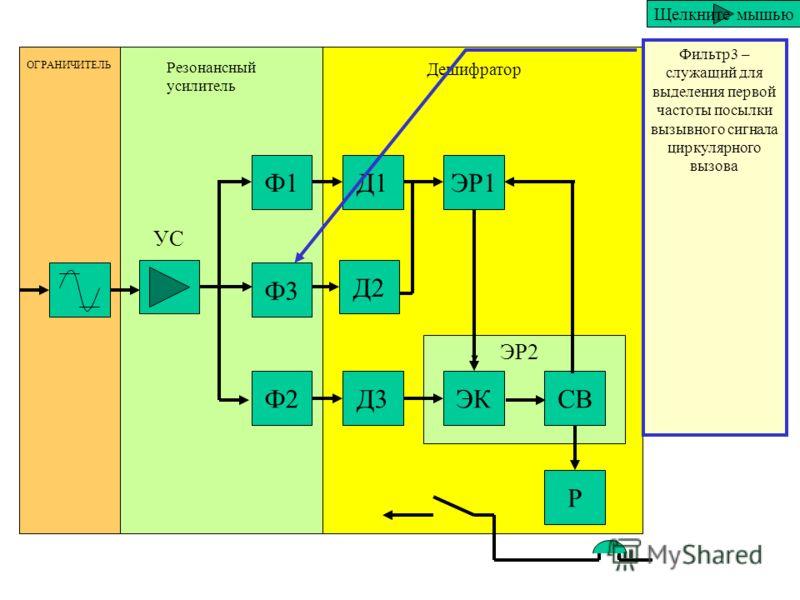 Ф1 Ф3 Ф2 Д1 Д2 Д3 ЭР1 ЭКСВ Р ОГРАНИЧИТЕЛЬ Резонансный усилитель Дешифратор ЭР2 УС Фильтр2 – служащий для выделения второй частоты посылки вызывного сигнала тонального вызова Щелкните мышью