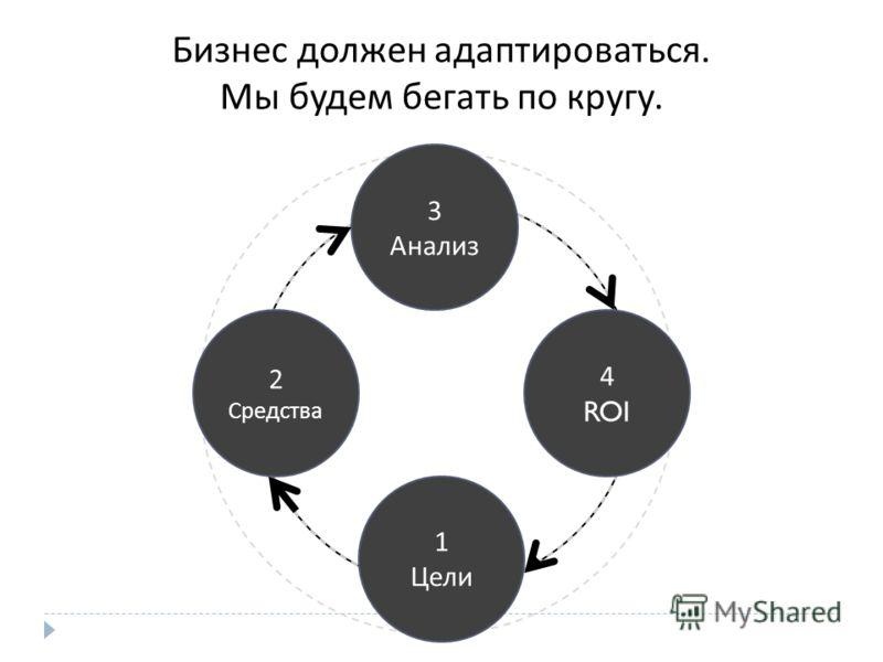 Бизнес должен адаптироваться. Мы будем бегать по кругу. 3 Анализ 4 ROI 2 Средства 1 Цели