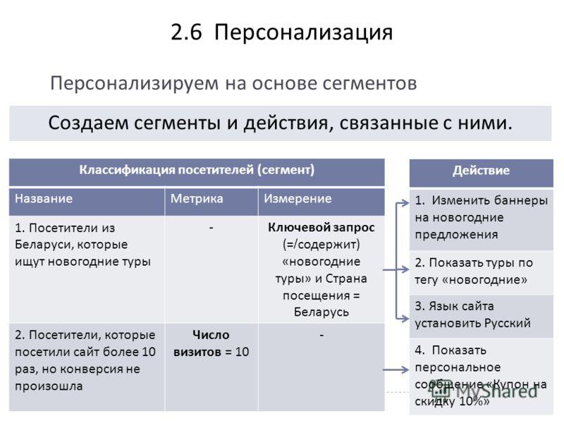 2. 6 Персонализация Классификация посетителей ( сегмент ) НазваниеМетрикаИзмерение 1. Посетители из Беларуси, которые ищут новогодние туры - Ключевой запрос (=/ содержит ) « новогодние туры » и Страна посещения = Беларусь 2. Посетители, которые посет