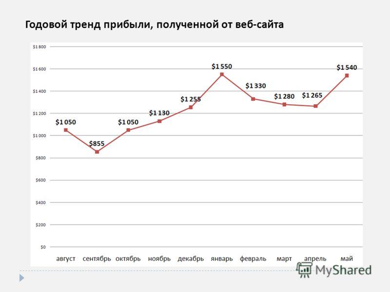 Годовой тренд прибыли, полученной от веб - сайта