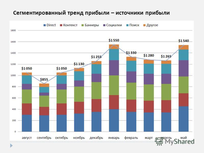 Сегментированный тренд прибыли – источники прибыли