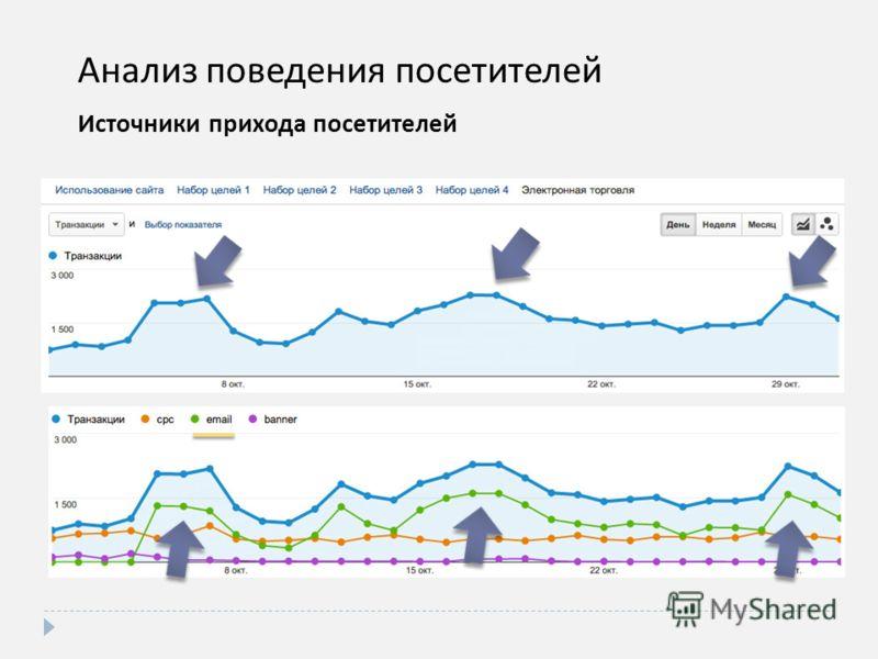 Анализ поведения посетителей Источники прихода посетителей