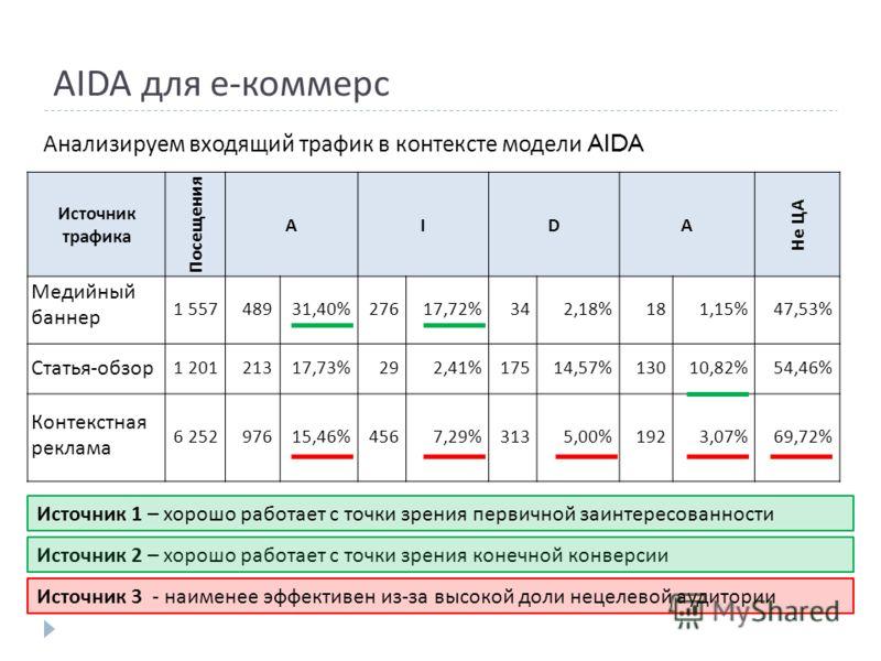 AIDA для е-коммерс Анализируем входящий трафик в контексте модели AIDA Источник 1 – хорошо работает с точки зрения первичной заинтересованности Источник 2 – хорошо работает с точки зрения конечной конверсии Источник 3 - наименее эффективен из - за вы