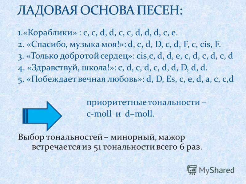 1.«Кораблики» : с, с, d, d, c, c, d, d, d, с, e. 2. «Спасибо, музыка моя!»: d, с, d, D, с, d, F, с, cis, F. 3. «Только добротой сердец»: cis,с, d, d, е, с, d, с, d, с, d 4. «Здравствуй, школа!»: c, d, с, d, с, d, d, D, d, d. 5. «Побеждает вечная любо