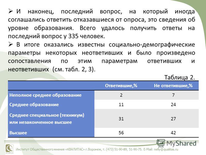 Институт Общественного мнения «КВАЛИТАС» г.Воронеж, т. (473) 51-90-89, 51-90-75. E-Mail: nelly@qualitas.ru И наконец, последний вопрос, на который иногда соглашались ответить отказавшиеся от опроса, это сведения об уровне образования. Всего удалось п