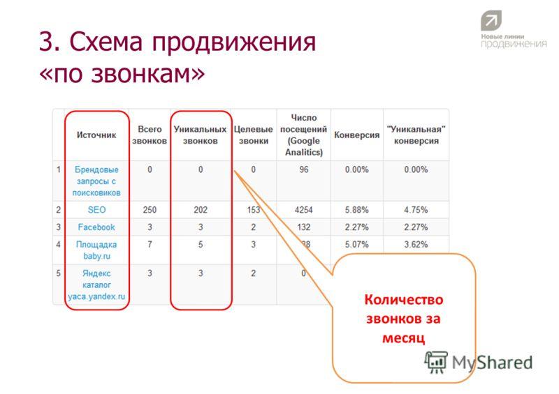 3. Схема продвижения «по звонкам» Количество звонков за месяц