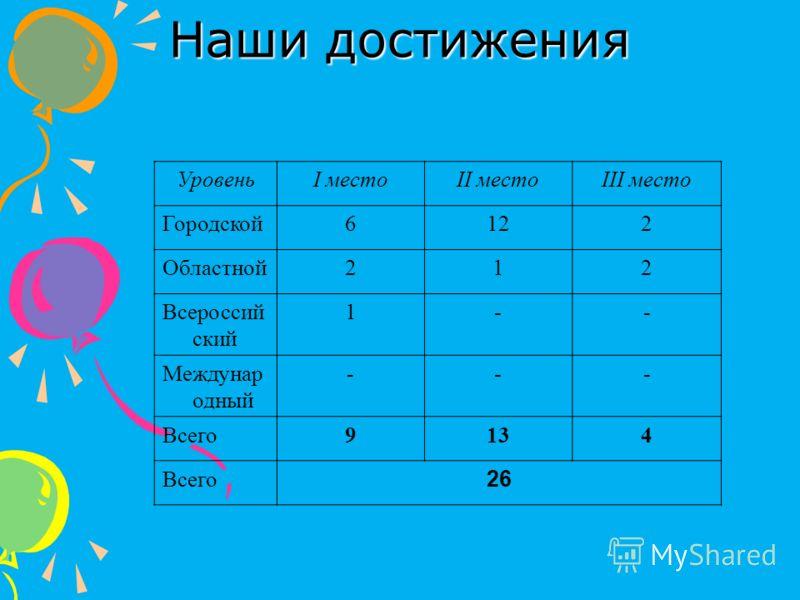 Наши достижения УровеньI местоII местоIII место Городской6122 Областной212 Всероссий ский 1-- Междунар одный --- Всего9134 Всего 26