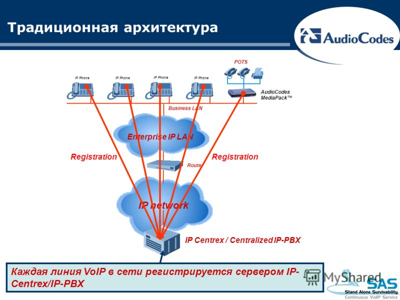 IP network Традиционная архитектура Enterprise IP LAN IP Phone Business LAN Router AudioCodes MediaPack POTS IP Centrex / Centralized IP-PBX Registration Каждая линия VoIP в сети регистрируется сервером IP- Centrex/IP-PBX