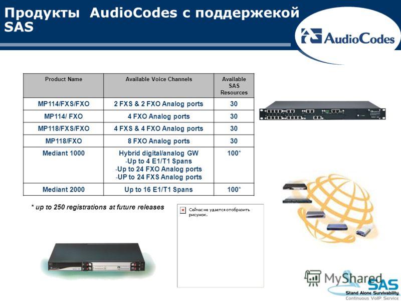 Продукты AudioCodes с поддержекой SAS Product NameAvailable Voice ChannelsAvailable SAS Resources MP114/FXS/FXO2 FXS & 2 FXO Analog ports30 MP114/ FXO4 FXO Analog ports30 MP118/FXS/FXO4 FXS & 4 FXO Analog ports30 MP118/FXO8 FXO Analog ports30 Mediant